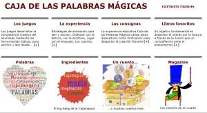 Caja de las palabras mágicas: Una web que no te puedes perder, llena de propuestas lúdicas, cuentos e ideas para fomentar la lectura en primaria. Su creadora es la escritora y profesora de Lengua y Literatura Carmen Ramos, que también es autora de 7 libros de literatura infantil y juvenil.